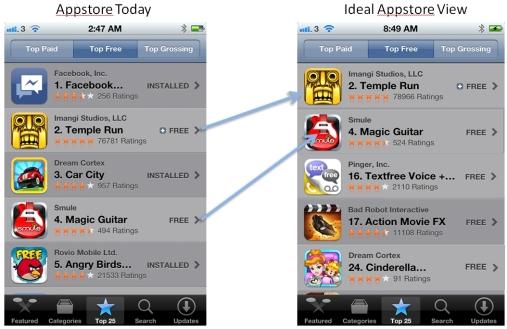 Appstore optimization