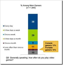 Mom Gamer Stats